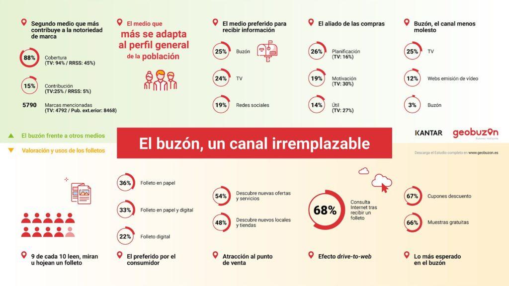Foto de El buzón, el medio favorito en España para recibir